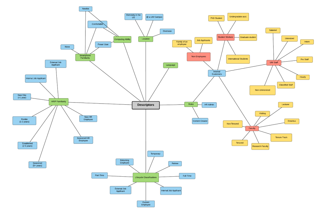 Mindmap showing various ways to describe UW employees