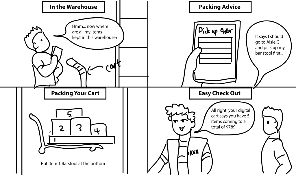 A 4-panel storyboard in which someone's smartphone is helping them plan out how to load their IKEA purchases onto a flatbed cart