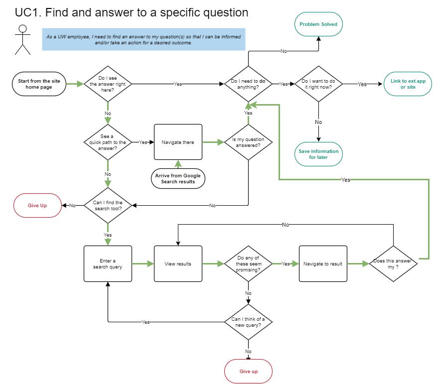 A flow-chart