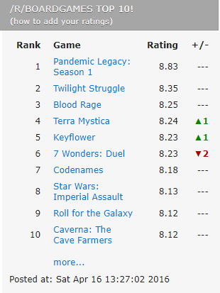 A list of the boardgame subreddit's 10 favorite games, complete with a rank and community ranking