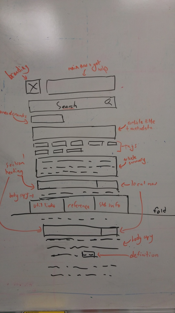A wireframe showing an arrangement of elements for a mobile homepage