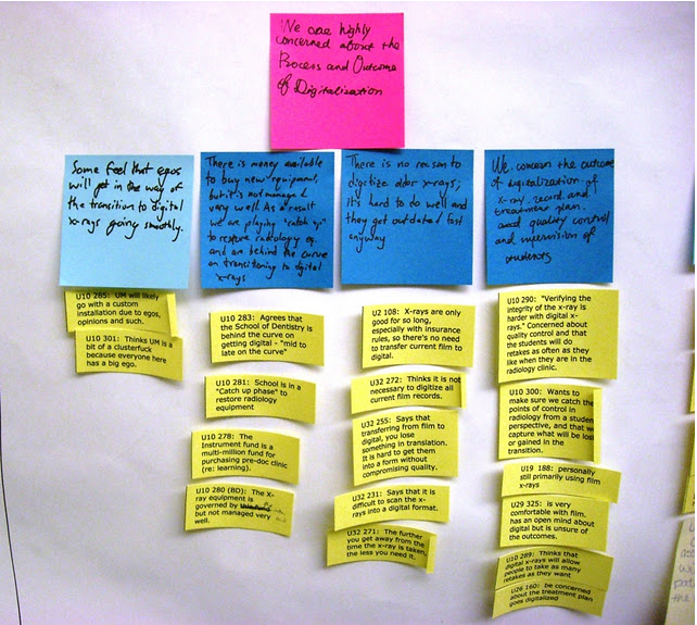 Multicolored sticky notes on a wall, displaying clusters and hierarchies of information
