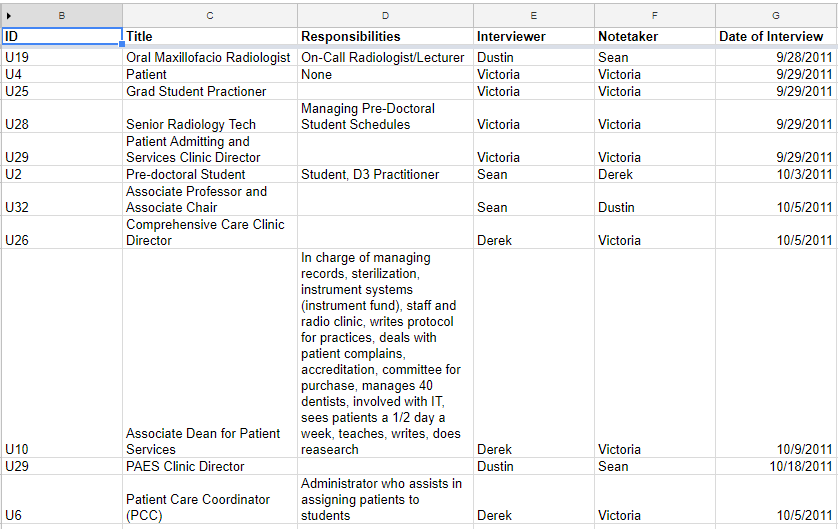 A spreadsheet with each row pertaining to an individual interview, showing interviewer, interviewee, and date