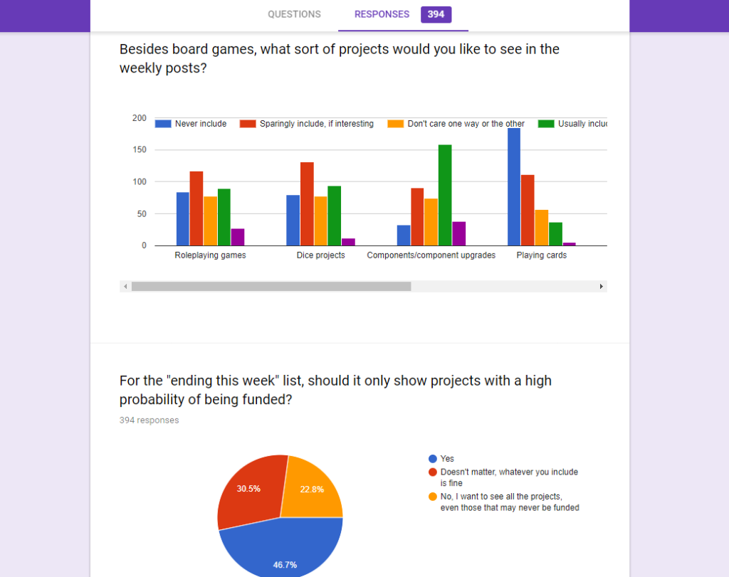 bar graphs and pie charts showing results of the survey